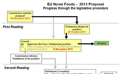 Foodlaw-Reading - Novel Foods